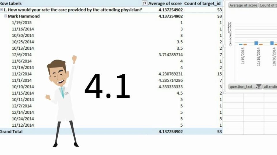 PerformanceDDx Case Study: 3.2<4.1