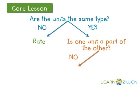 Classify ratios using a decision tree