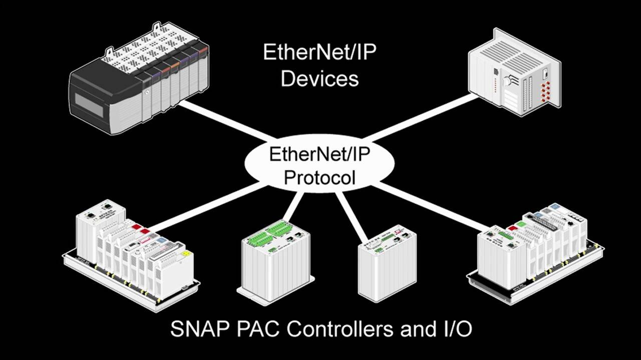 Using SNAP PAC System with Ethernet/ IP