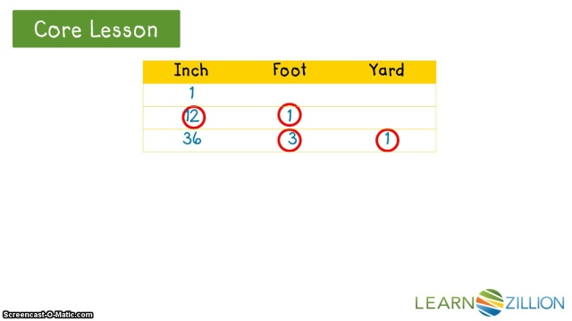 Explore Customary Units Of Measure By Comparing Inches Feet And