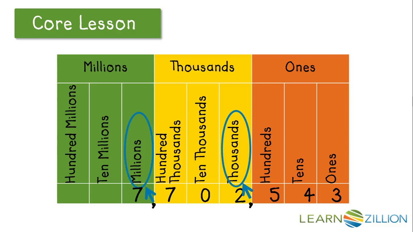 Read and write numbers in numeric form | LearnZillion