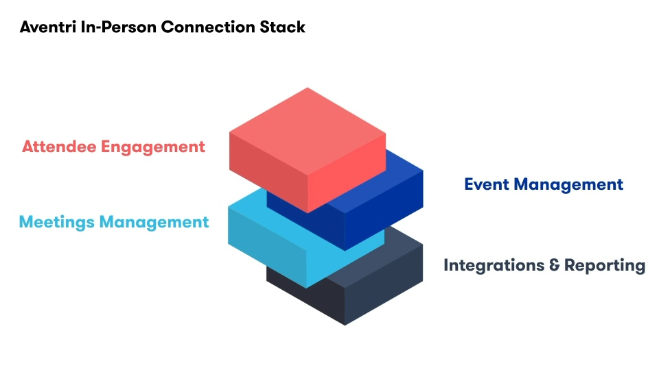 Aventri Platform Overview