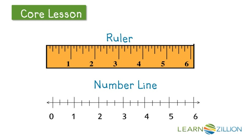 Plot A Unit Fraction On A Number Line Learnzillion
