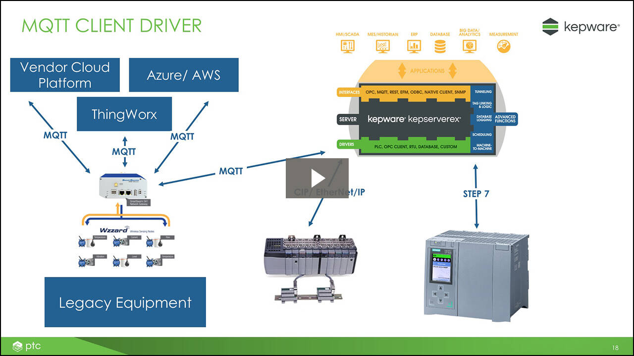 Connecting to Advantech B+B SmartWorx Devices Using Kepware's MQTT Client Driver Webinar