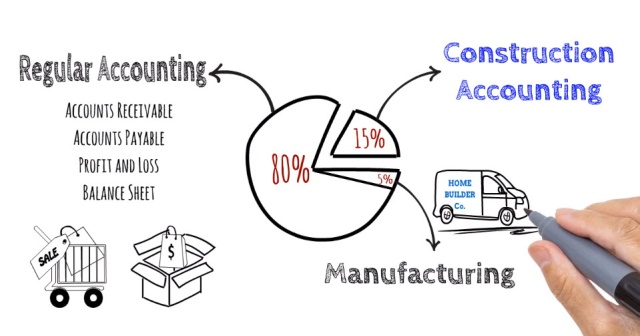 Construction accounting vs regular accounting ccuart Images