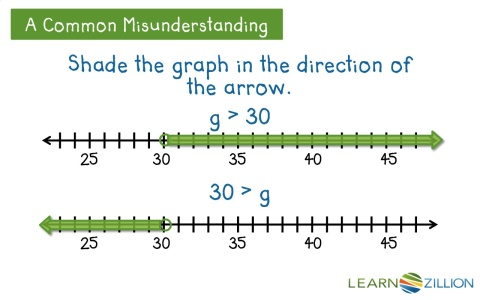 write an inequality Graph inequality on a number line-lesson, examples and interactive inequality graph maker.