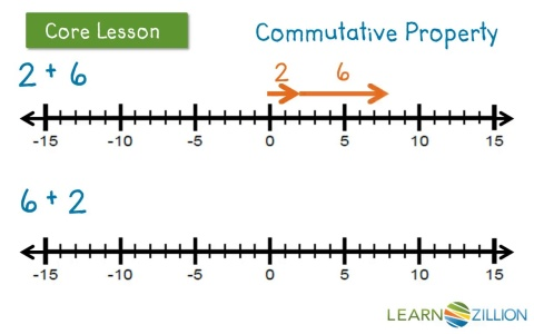 Model the commutative property of addition on the number line ...