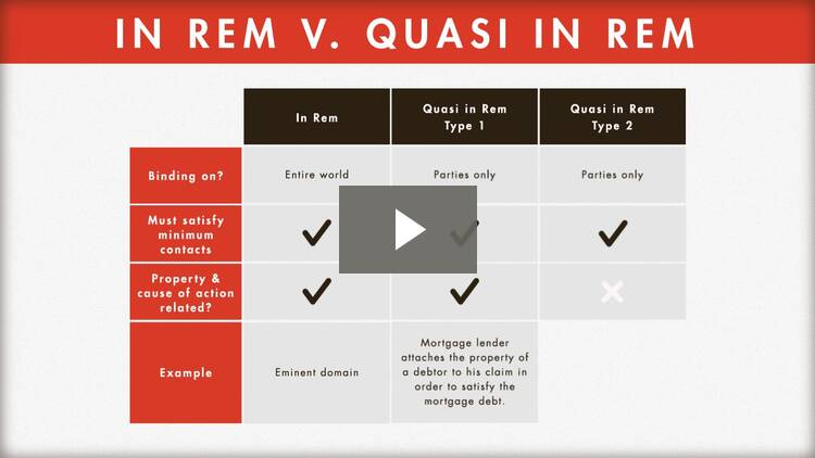 In Rem and Quasi In Rem Jurisdiction