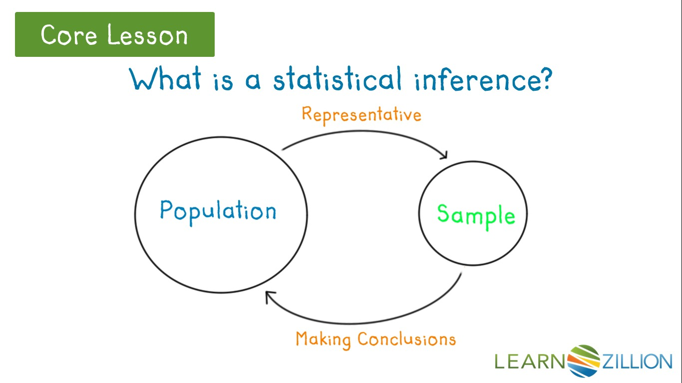 Distinguish between descriptive and inferential statistics ...
