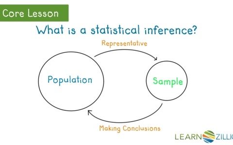 differences between descriptive and inferential statistics It is crucially important to differentiate between the descriptive statistics on one  side and inferential, inductive, mathematical statistics on the other only the latter .