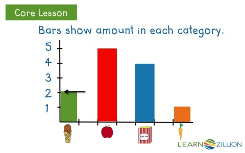 Lesson video for read a bar graph learnzillion visit httpslearnzillionresources14326 read a bar graph subscription required ccuart Images