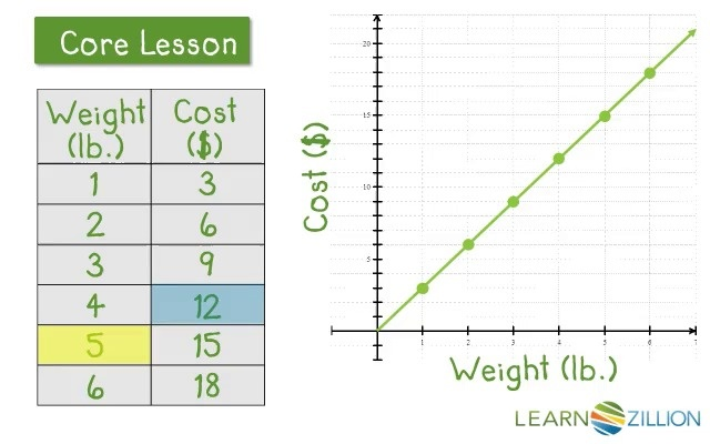 Find A Unit Rate Using A Graph Learnzillion