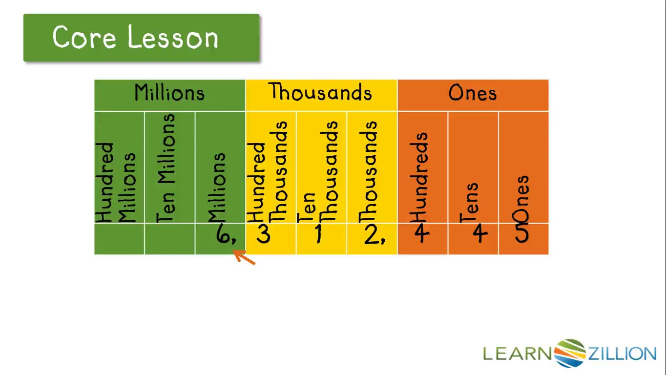 Read and write numbers in word form | LearnZillion