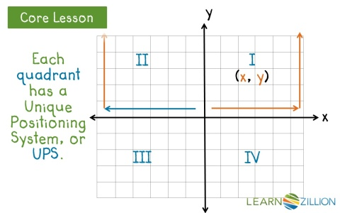Determine the quadrant of a point