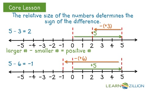 Adding And Subtracting Using A Number Line Worksheets. Subtraction ...