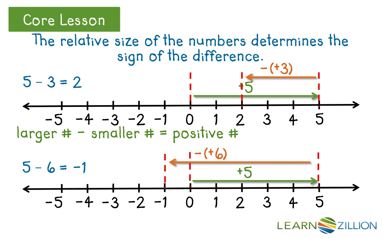 math worksheet : lesson 2 understand subtraction of positive and negative integers  : Subtracting Integers On A Number Line Worksheet