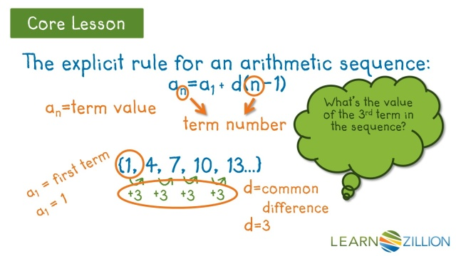 Analyzing Arithmetic Sequences By Using The Explicit Rule And