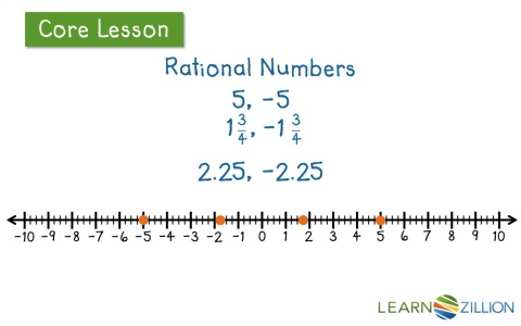 Image result for rational number opposite and. absolute value