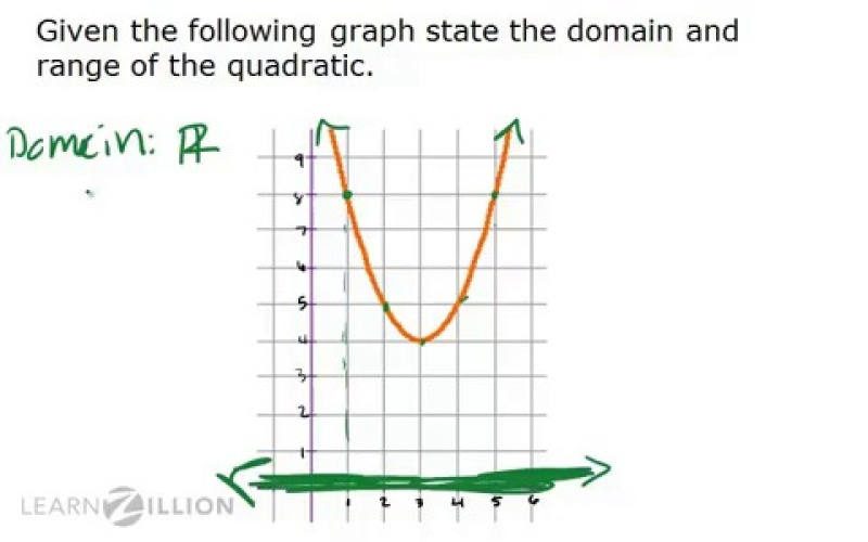 determine the domain and range of a parabola looking at the graph learnzillion