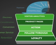 Moz Academy - Understanding the Marketing Funnel