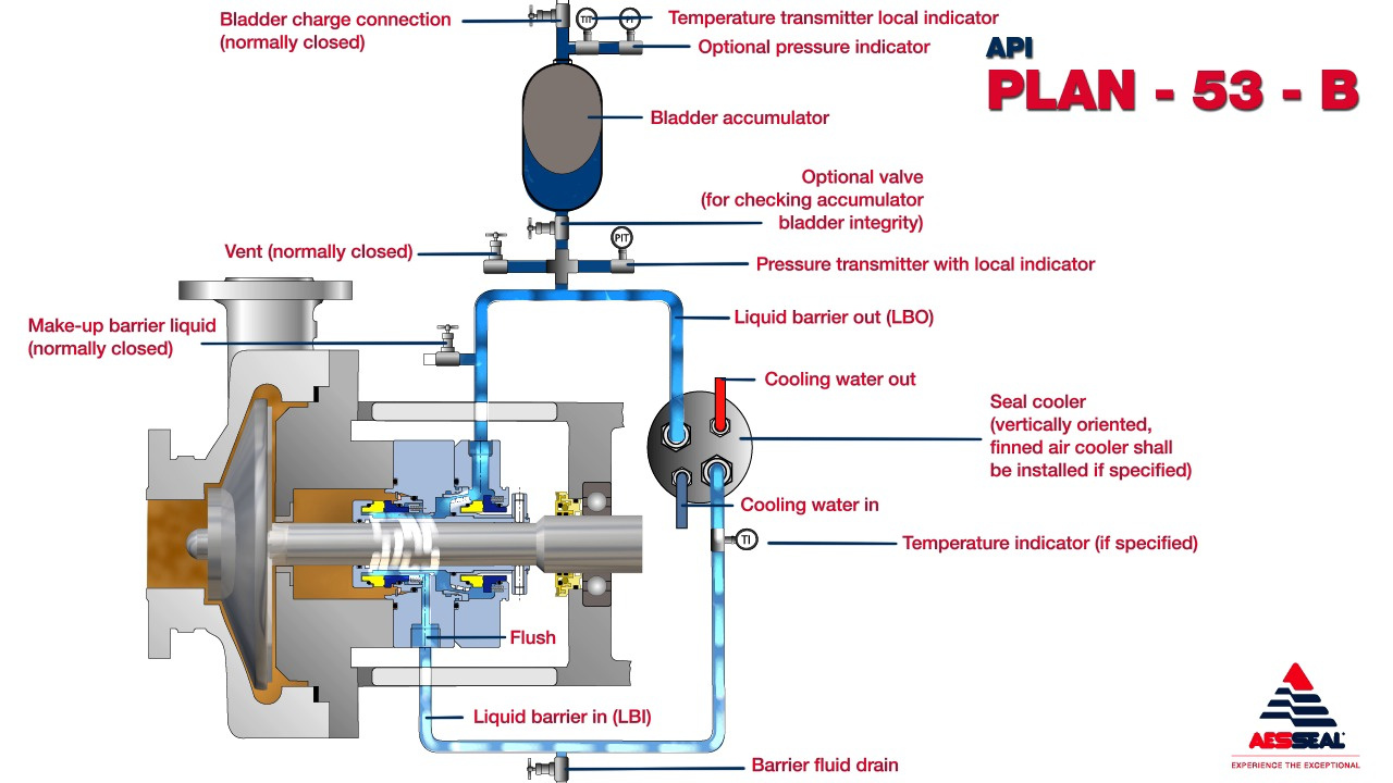 Piping And Instrumentation Diagram Twin Seal Trusted Wiring Api Plan 53b Aesseal