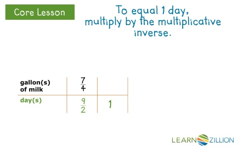 Determine unit rates using multiplicative inverses