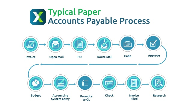 AP Automation Software Accounts Payable Solutions AvidXchange - Submitting invoices for payment