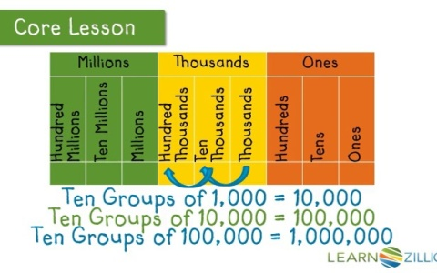 Understand Relationships Between Digits And Their Place Value