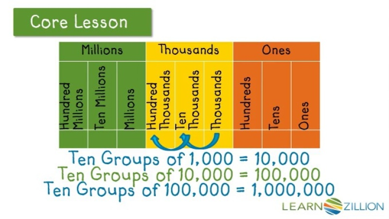 Understand relationships between digits and their place value ...