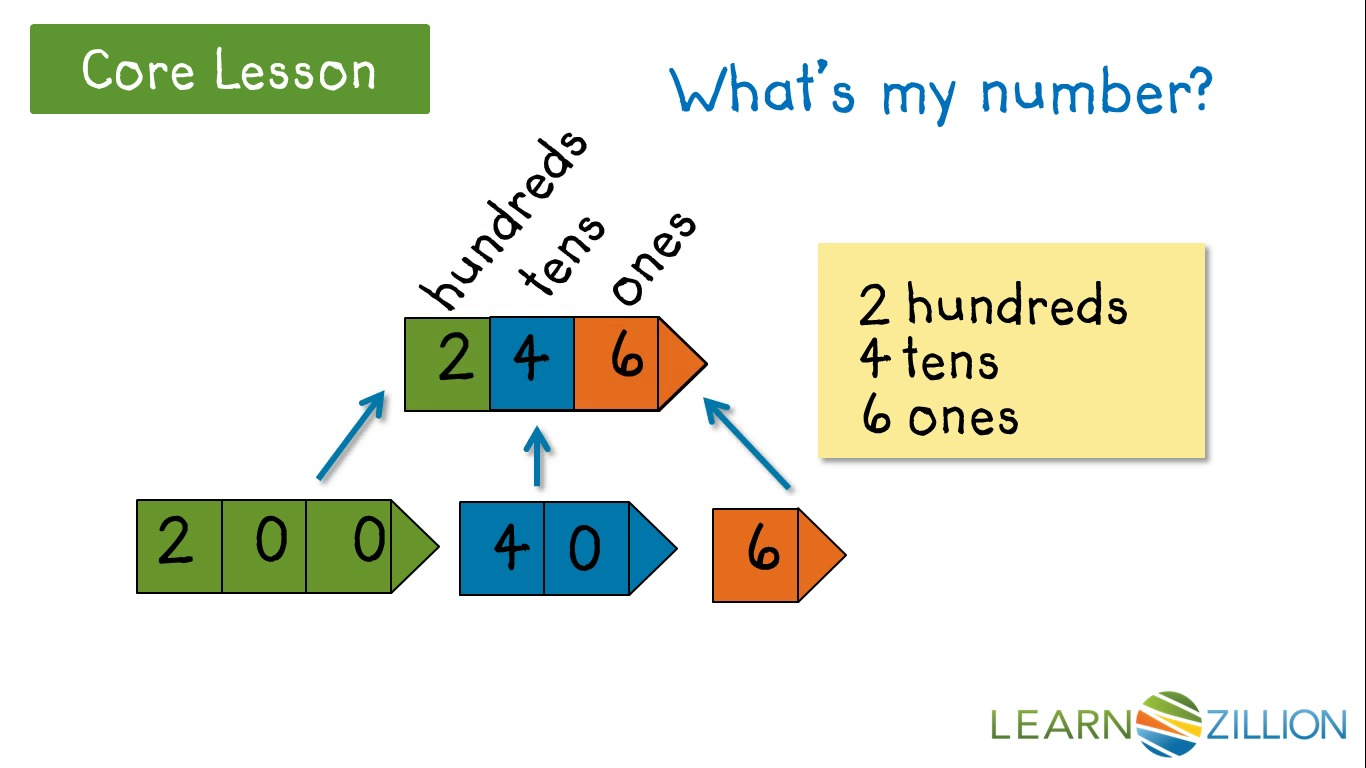 Write three-digit numbers in expanded form by understanding the ...