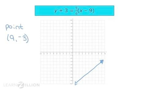 Graph Lines In Point Slope Form Learnzillion