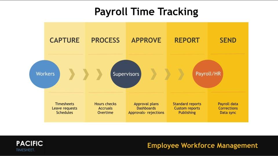 Payroll Timesheet Video Turnstile Form