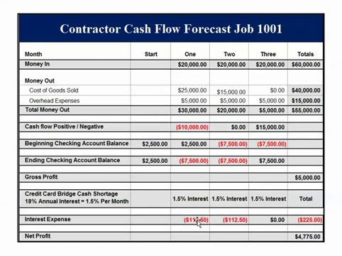 construction job cash flow example