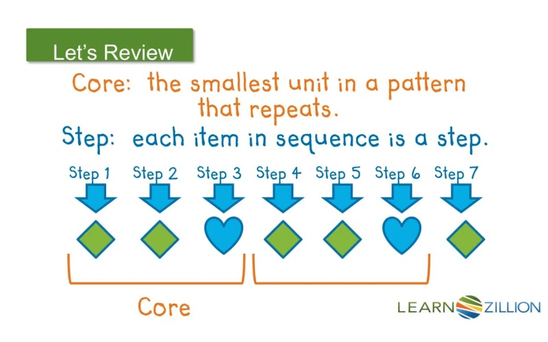 Understand repeating patterns | LearnZillion