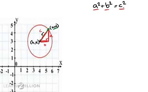 Derive the equation of a circle: using the Pythagorean