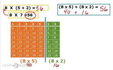 apply the distributive property using area models learnzillion