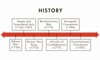 Origins of the U.S. Constitution thumbnail