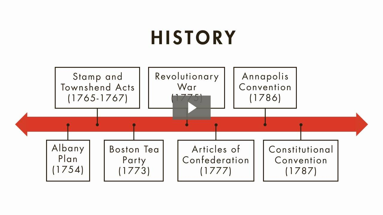 Origins of the U.S. Constitution