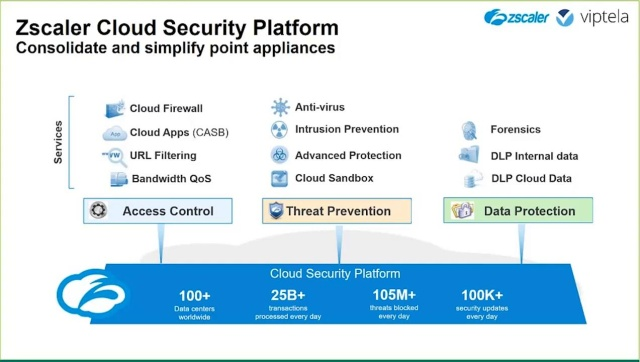 Cisco Sd Wan And Zscaler Solutions