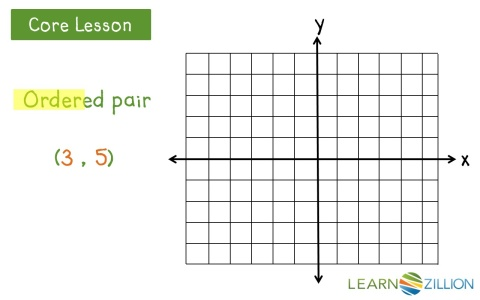 Locate a point on the coordinate plane