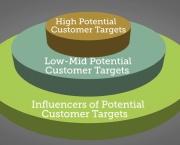 Moz Academy - Keyword Strategy