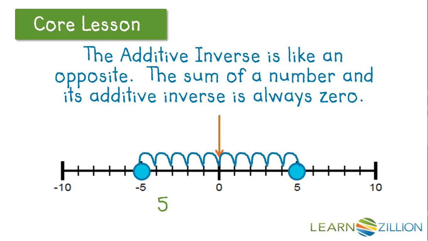 Suggestions Online Images Of Additive Inverse
