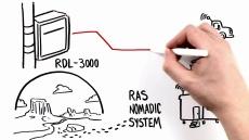 RAS Nomadic System