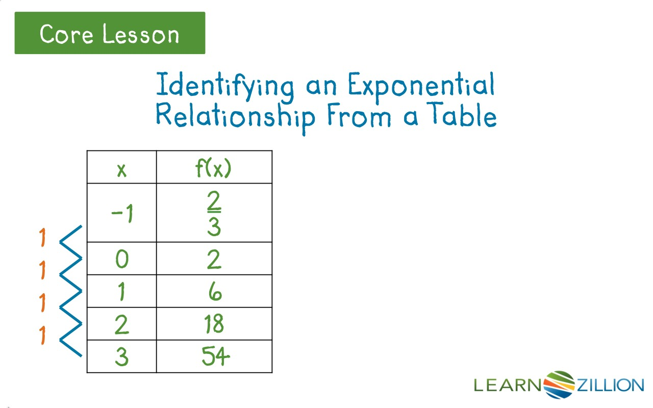 Image gallery exponential table for Find a table