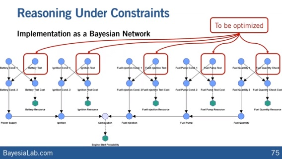Diagnosis & Repair Optimization with Bayesian Networks
