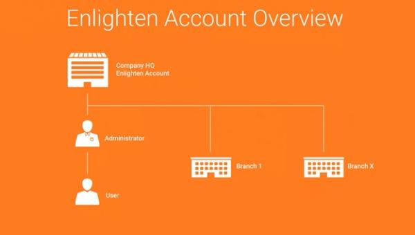 Overview of Enlighten Account Structure
