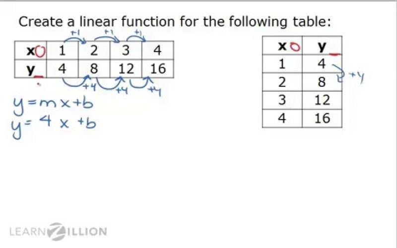 Construct Linear Functions From Tables Learnzillion