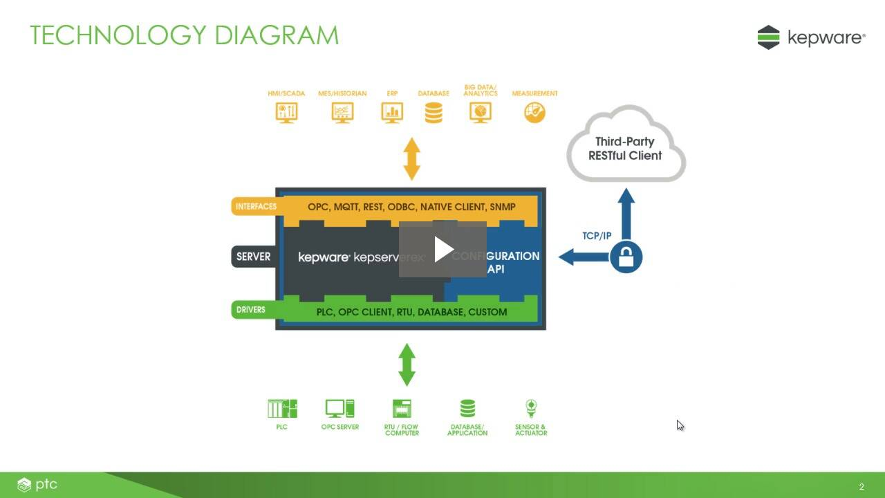 Webinar zur Konfigurations-API