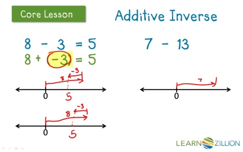 Understand Subtraction As Adding The Additive Inverse By Modeling