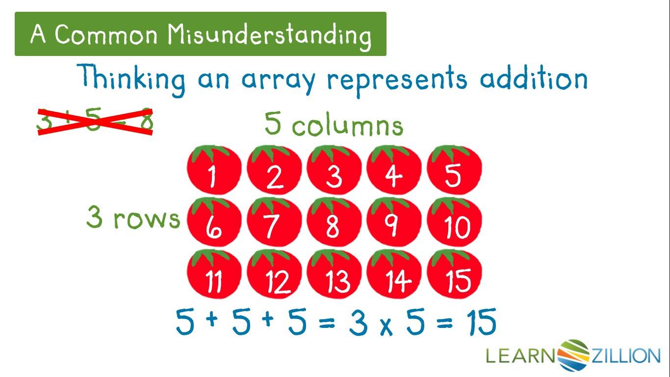 Array worksheets grade 3